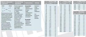 tabla-propiedade-polietileno
